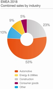 Donut chart of EMEA combined sales