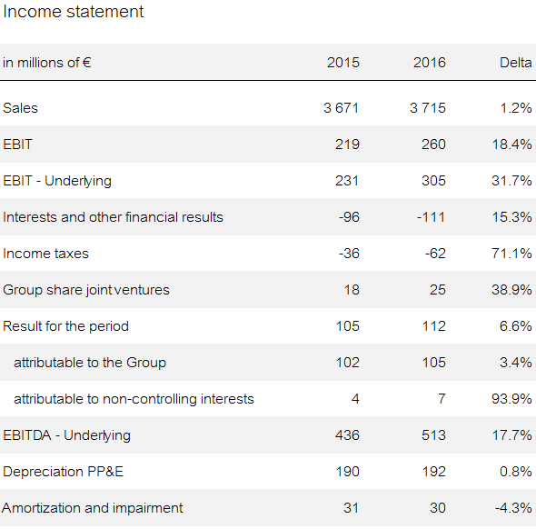 Income statement 2016