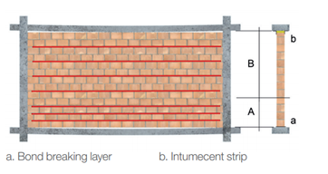 Masonry reinforcement in partition walls